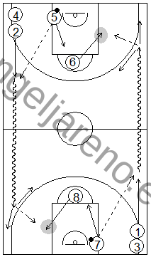 Gráfico de baloncesto que recoge ejercicios de pase y recepción en ataque en una rueda de pases en todo el campo con pasadores en el tiro libre que juegan en el poste bajo