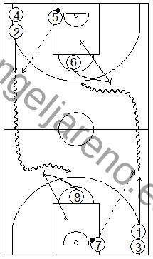Gráfico de baloncesto que recoge ejercicios de pase y recepción en ataque en una rueda de pases en todo el campo con pasadores en el tiro libre que ponen bloqueos directos