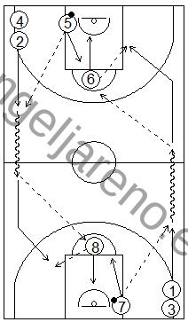 Gráfico de baloncesto que recoge ejercicios de pase y recepción en ataque en una rueda de pases en todo el campo con pasadores en el tiro libre que rebotean y sacan de fondo