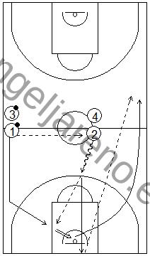 Gráficos de baloncesto que recogen ejercicios de pase y recepción en ataque en ruedas de pases largos tras una entrada a canasta