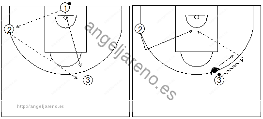 Gráficos de baloncesto que recogen ejercicios de pase y recepción en ataque en una rueda de pases sobre el bote con oposición