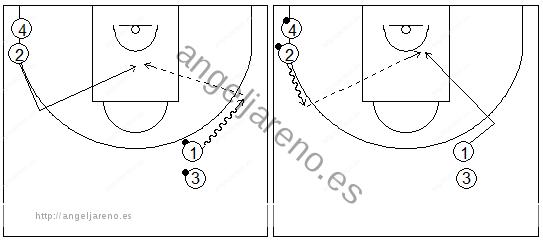 Gráficos de baloncesto que recogen ejercicios de pase y recepción en ataque en una rueda de pases sobre el bote
