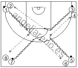 Gráfico de baloncesto que recoge ejercicios de pase y recepción en ataque en una rueda de pases tras paradas
