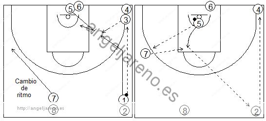 Gráficos de baloncesto que recogen ejercicios de pase y recepción en ataque en una rueda de pases y reacciones al contraataque