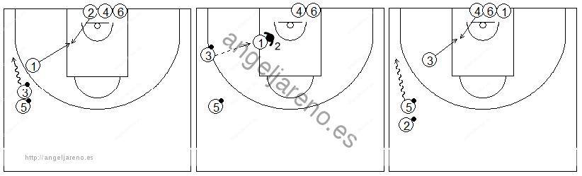 Gráficos de baloncesto que recogen ejercicios de juego en el poste bajo en una rueda de recepción 1x1 con dos filas