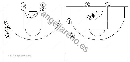 Gráficos de baloncesto que recogen ejercicios de juego en el poste bajo en una rueda de recepción 1x1 en el lado del balón con tres filas