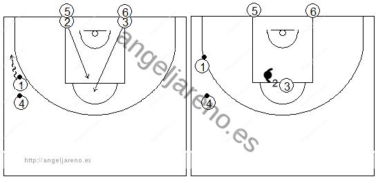Gráficos de baloncesto que recogen ejercicios de juego en el poste bajo en una rueda de recepción 1x1 tras corte desde el lado débil al poste alto con tras filas