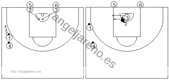 Gráficos de baloncesto que recogen ejercicios de juego en el poste bajo en una rueda de recepción 1x1 tras corte desde el lado débil con tres filas