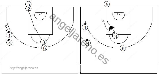 Gráficos de baloncesto que recogen ejercicios de juego en el poste bajo en una rueda de recepción 1x1 tras corte desde el poste alto
