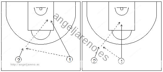 Gráficos de baloncesto que recogen ejercicios de pase y recepción en ataque en una rueda de recepciones en carrera