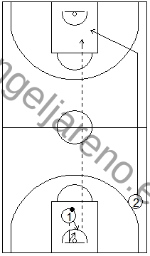 Gráfico de baloncesto que recoge ejercicios de pase y recepción en ataque en una rueda de pases largos tras un rebote defensivo