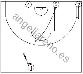 Gráfico de baloncesto que recoge ejercicios de juego con el bloqueo directo en una rueda de bloqueos centrales 4x0 con dos jugadores perimetrales y dos interiores estando un o de los perimetrales en el lado opuesto al balón