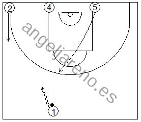 Gráfico de baloncesto que recoge ejercicios de juego con el bloqueo directo en una rueda de bloqueos centrales 4x0 con dos jugadores perimetrales y dos interiores estando un o de los perimetrales en el lado del balón