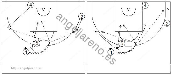 Gráficos de baloncesto que recogen ejercicios de juego con el bloqueo directo en una rueda de bloqueos centrales 4x0 con dos jugadores perimetrales y dos interiores y sus opciones con un interior en diferentes posiciones y un alero en el lado opuesto al bloqueo
