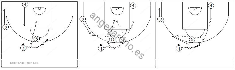 Gráficos de baloncesto que recogen ejercicios de juego con el bloqueo directo en una rueda de bloqueos centrales 4x0 con dos jugadores perimetrales y dos interiores y sus opciones con un interior en diferentes posiciones y un alero en el lado del bloqueo