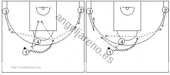 Gráficos de baloncesto que recogen ejercicios de juego con el bloqueo directo en una rueda de bloqueos centrales 4x0 con tres jugadores perimetrales y uno interior y sus opciones