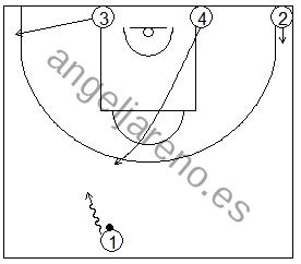 Gráfico de baloncesto que recoge ejercicios de juego con el bloqueo directo en una rueda de bloqueos centrales 4x0 con tres jugadores perimetrales y uno interior