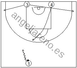 Gráfico de baloncesto que recoge ejercicios de juego con el bloqueo directo en una rueda de bloqueos centrales sin defensa 3x0