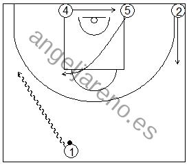 Gráfico de baloncesto que recoge ejercicios de juego con el bloqueo directo en una rueda de bloqueos laterales 4x0 con dos jugadores perimetrales y dos interiores estando un o de los perimetrales en el lado opuesto al balón