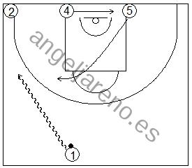 Gráfico de baloncesto que recoge ejercicios de juego con el bloqueo directo en una rueda de bloqueos laterales 4x0 con dos jugadores perimetrales y dos interiores estando un o de los perimetrales en el lado del balón