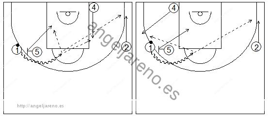 Gráficos de baloncesto que recogen ejercicios de juego con el bloqueo directo en una rueda de bloqueos laterales 4x0 con dos jugadores perimetrales y dos interiores y sus opciones con un interior en diferentes posiciones