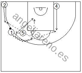 Gráficos de baloncesto que recogen ejercicios de juego con el bloqueo directo en una rueda de bloqueos laterales 4x0 con dos jugadores perimetrales y dos interiores y sus opciones