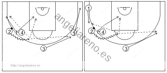 Gráficos de baloncesto que recogen ejercicios de juego con el bloqueo directo en una rueda de bloqueos laterales 4x0 con tres jugadores perimetrales y uno interior tras pasar el balón al poste bajo y sus opciones