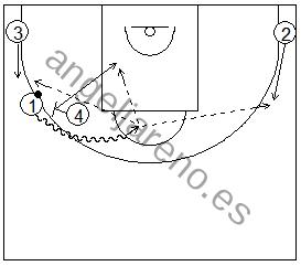 Gráfico de baloncesto que recoge ejercicios de juego con el bloqueo directo en una rueda de bloqueos laterales 4x0 con tres jugadores perimetrales y uno interior y sus opciones