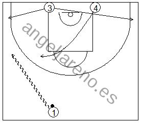Gráficos de baloncesto que recogen ejercicios de juego con el bloqueo directo en una rueda de bloqueos laterales sin defensa 3x0