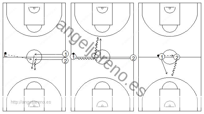 Gráficos de baloncesto que recogen ejercicios de bote de velocidad realizado en ruedas con defensa