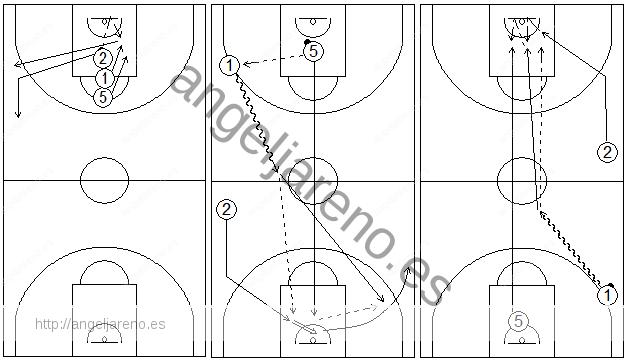 Gráficos de baloncesto que recogen ejercicios de pase y recepción en ataque en ruedas de tríos exigentes con mate final
