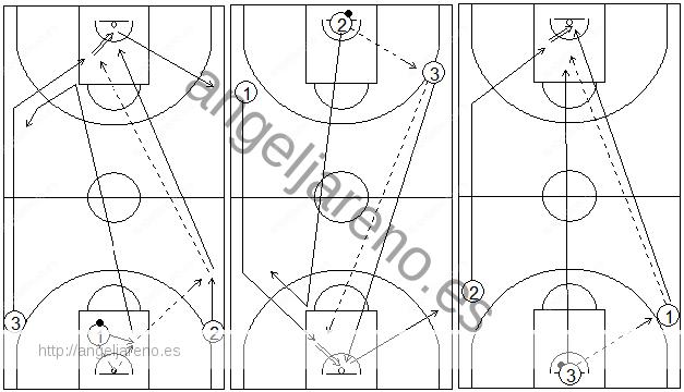 Gráficos de baloncesto que recogen ejercicios de pase y recepción en ataque en ruedas de tríos exigentes
