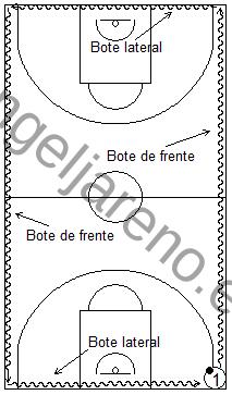 Gráfico de baloncesto que recoge ejercicios de bote siguiendo las líneas perimetrales botando con dos balones