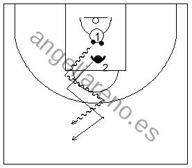 Gráfico de baloncesto que recoge ejercicios de bote con una simulación de un 1x1 con dos balones