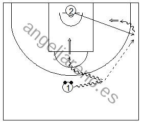 Gráfico de baloncesto que recoge ejercicios de bote con dos balones y un tiro tras pase