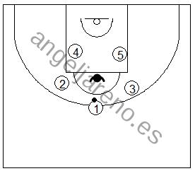 Gráfico de baloncesto que recoge ejercicios de pase y recepción en ataque con varios jugadores pasándose el balón y un defensor en medio tratando de cortarlo