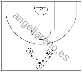 Gráfico de baloncesto que recoge ejercicios de pase y recepción en ataque con varios tríos realizando pases con dos balones