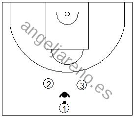 Gráfico de baloncesto que recoge ejercicios de pase y recepción en ataque con varios tríos realizando pases con un balón y un defensor tratando de cortarlos