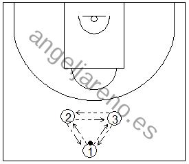 Gráfico de baloncesto que recoge ejercicios de pase y recepción en ataque con varios tríos realizando pases con un balón