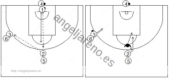 Gráficos de baloncesto que recogen ejercicios de rebote ofensivo en ruedas de 1x1 con un tirador