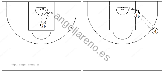 Gráficos de baloncesto que recogen ejercicios de rebote ofensivo con autopalmeo y pase al exterior
