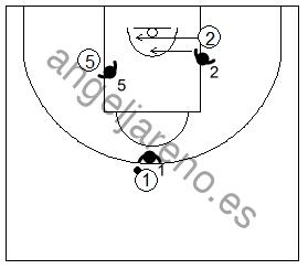 Gráfico de baloncesto que recoge ejercicios de juego con el bloqueo indirecto en la línea de fondo 3x3