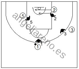 Gráfico de baloncesto que recoge ejercicios de juego con el bloqueo indirecto en la línea de fondo 4x4