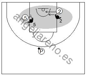 Gráfico de baloncesto que recoge ejercicios de juego con el bloqueo indirecto en la línea de fondo y un 2x2 con un pasador sin defensor