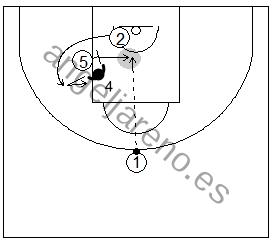 Gráfico de baloncesto que recoge ejercicios de juego con el bloqueo indirecto por la línea de fondo y recepción interior del bloqueador cuando su defensor ayuda