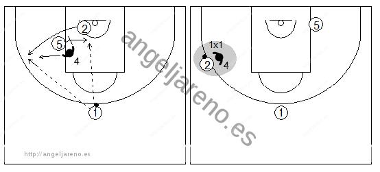 Gráficos de baloncesto que recogen ejercicios de juego con el bloqueo indirecto por la línea de fondo y un 1x1 de un exterior en el perímetro tras un cambio defensivo