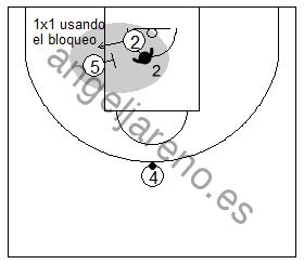 Gráfico de baloncesto que recoge ejercicios de juego con el bloqueo indirecto por la línea de fondo y un 1x1 de un exterior usando el bloqueo
