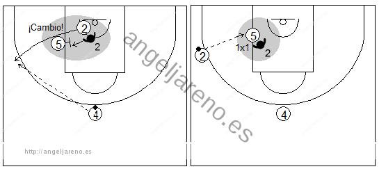 Gráficos de baloncesto que recogen ejercicios de juego con el bloqueo indirecto por la línea de fondo y un 1x1 de un interior en el poste tras un cambio defensivo