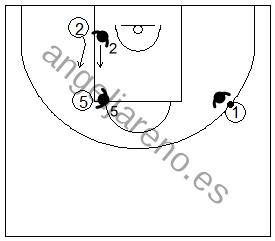 Gráfico de baloncesto que recoge ejercicios de juego con el bloqueo indirecto vertical 3x3
