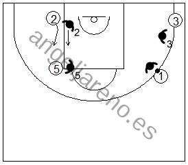 Gráfico de baloncesto que recoge ejercicios de juego con el bloqueo indirecto vertical 4x4